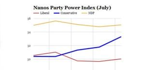 Nanos Survey Aug 4 2015