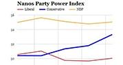 Nanos Power Index