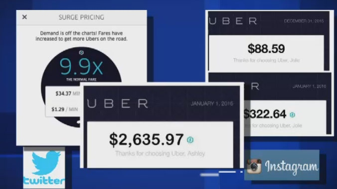 Uber says it uses surge pricing to convince drivers to stay on the road during peak times.