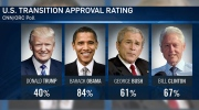 'Rigged' poll? Trump lashes out over low approval