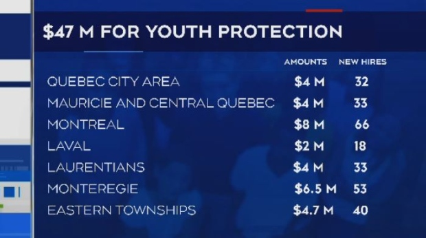 $47 million for youth protection