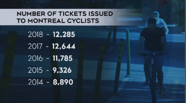 Number of tickets issued to cyclists