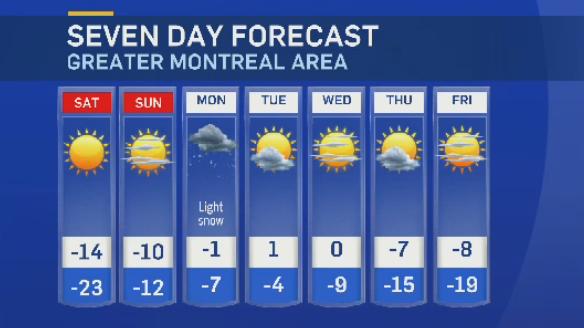 Montreal forecast