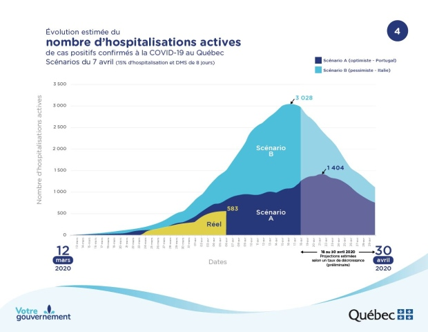 Quebec COVID-19 projections: Hospitalizations