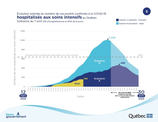 Quebec COVID-19 projections: ICU
