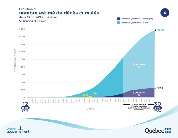 Quebec COVID-19 projections: Deaths