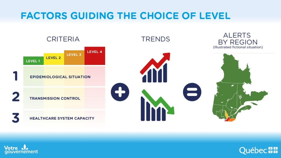 FACTORS GUIDING THE CHOICE OF LEVEL