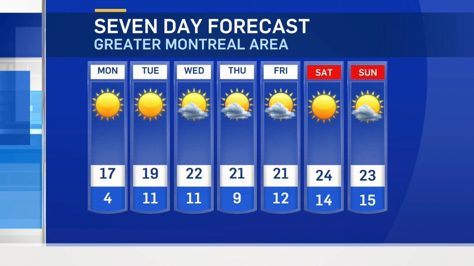 Montreal weather graphic