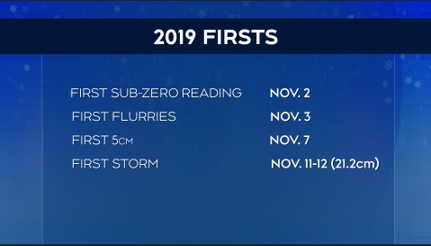 2019 firsts
