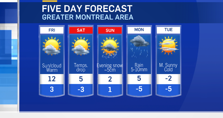 Five-day forecast