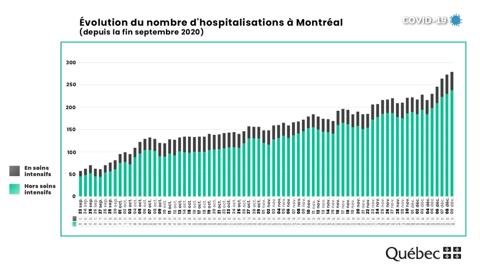 Hospitalizations in Montreal