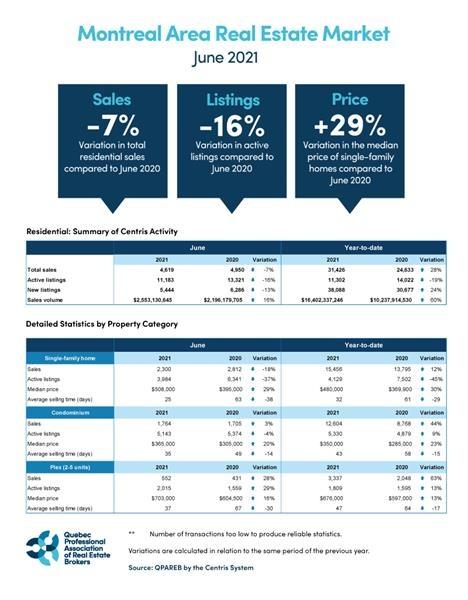 Montreal real estate market for June